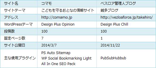 100記事サイトアクセス数比較